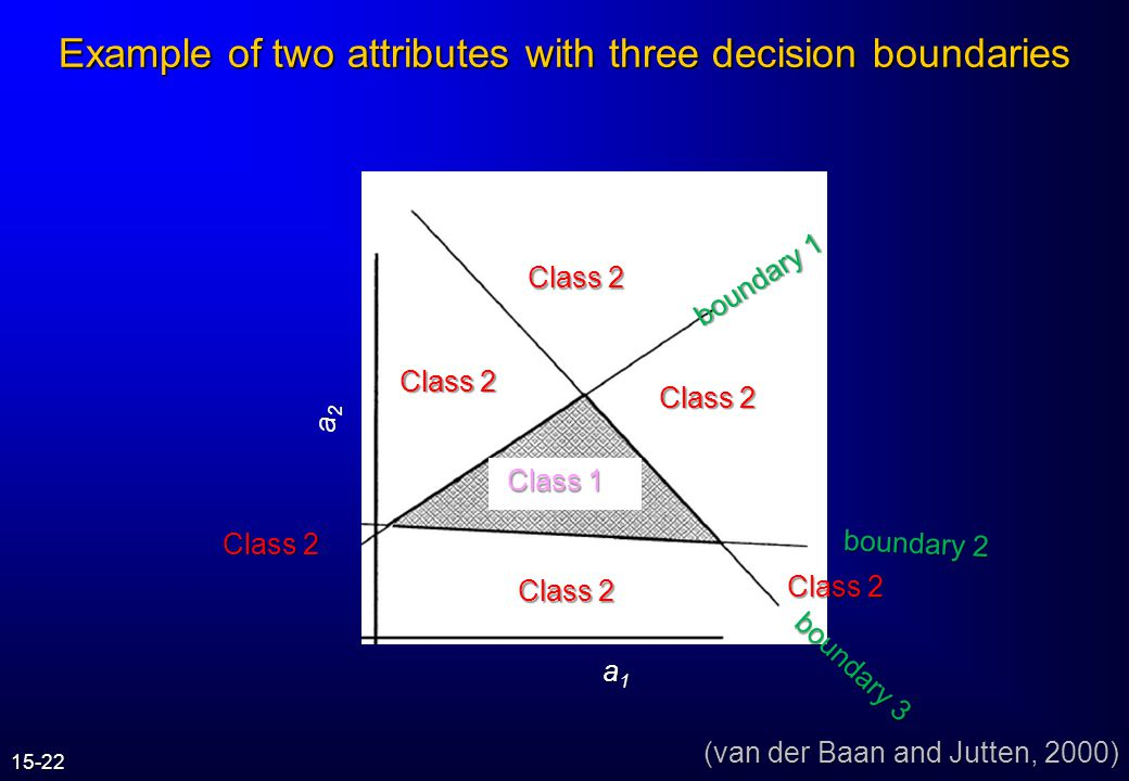 Example of two attributes with three decision boundaries