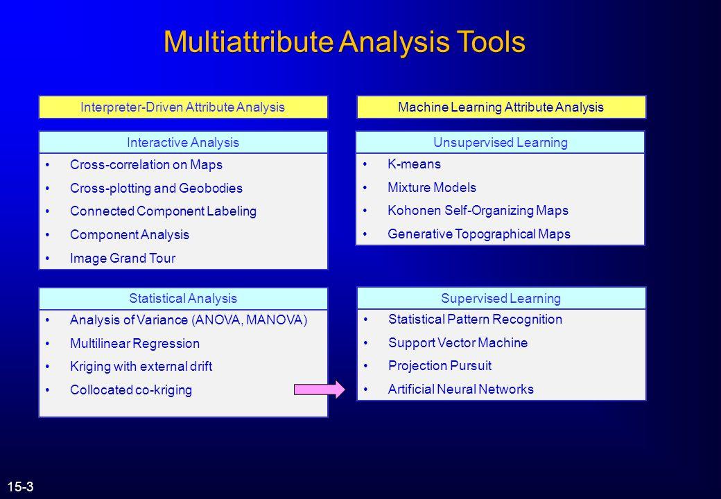 Multiattribute Analysis Tools