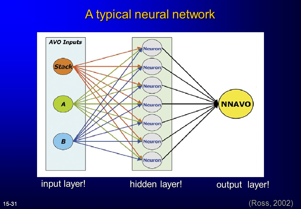 A typical neural network