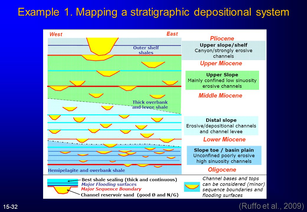 Example 1. Mapping a stratigraphic depositional system