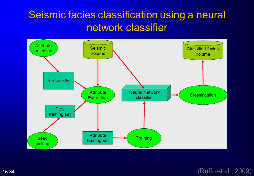 Seismic facies classification using a neural network classifier