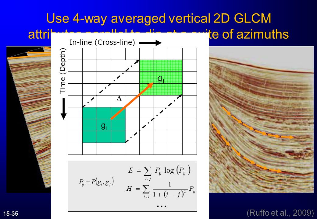 Use 4-way averaged vertical 2D GLCM attributes parallel to dip at a suite of azimuths