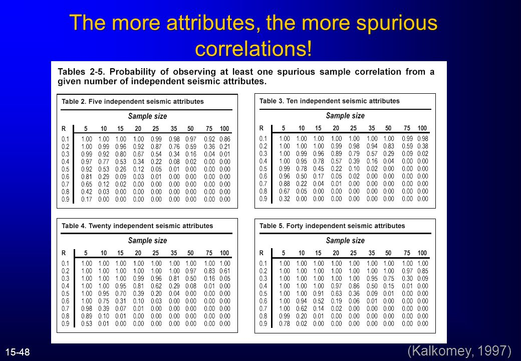 The more attributes, the more spurious correlations!