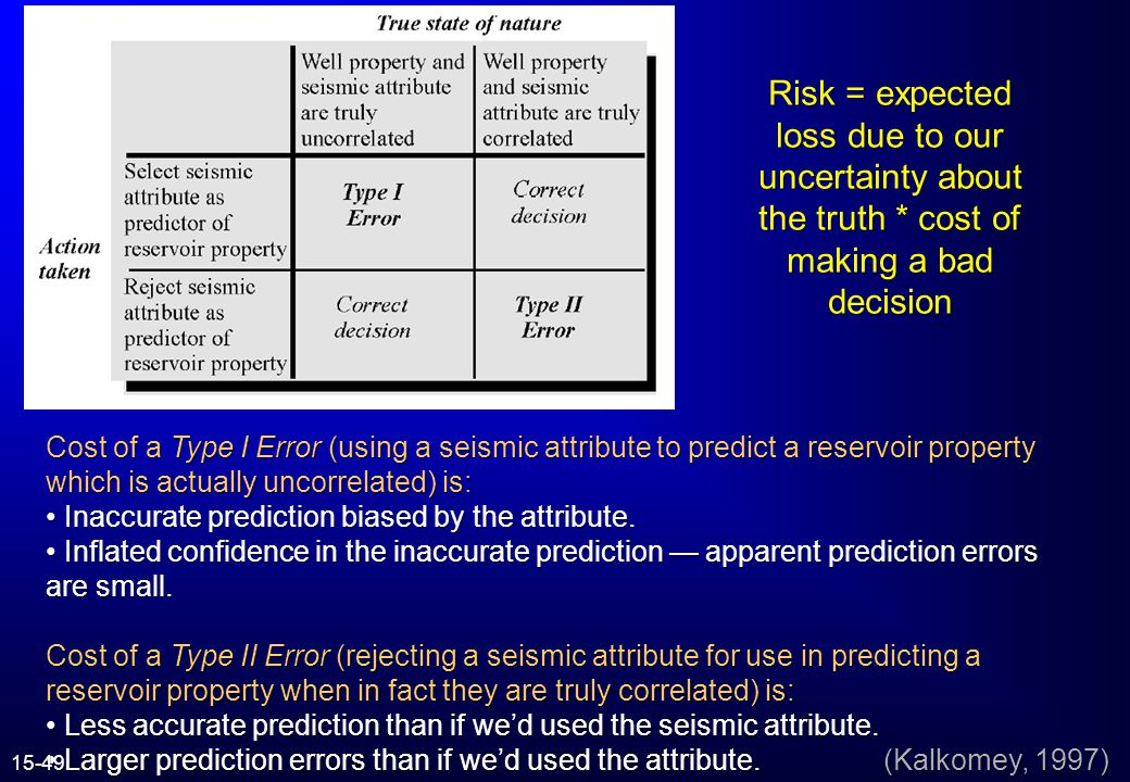 Risk = expected loss due to our uncertainty about the truth