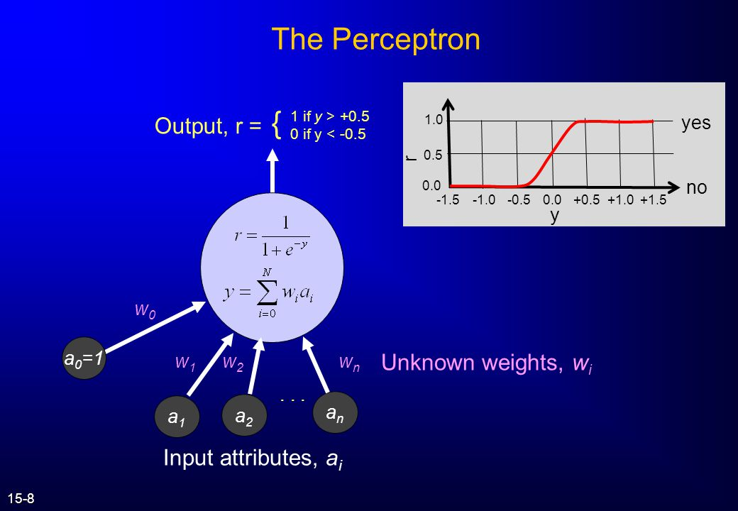 The Perceptron { Output, r = Unknown weights, wi Input attributes, ai
