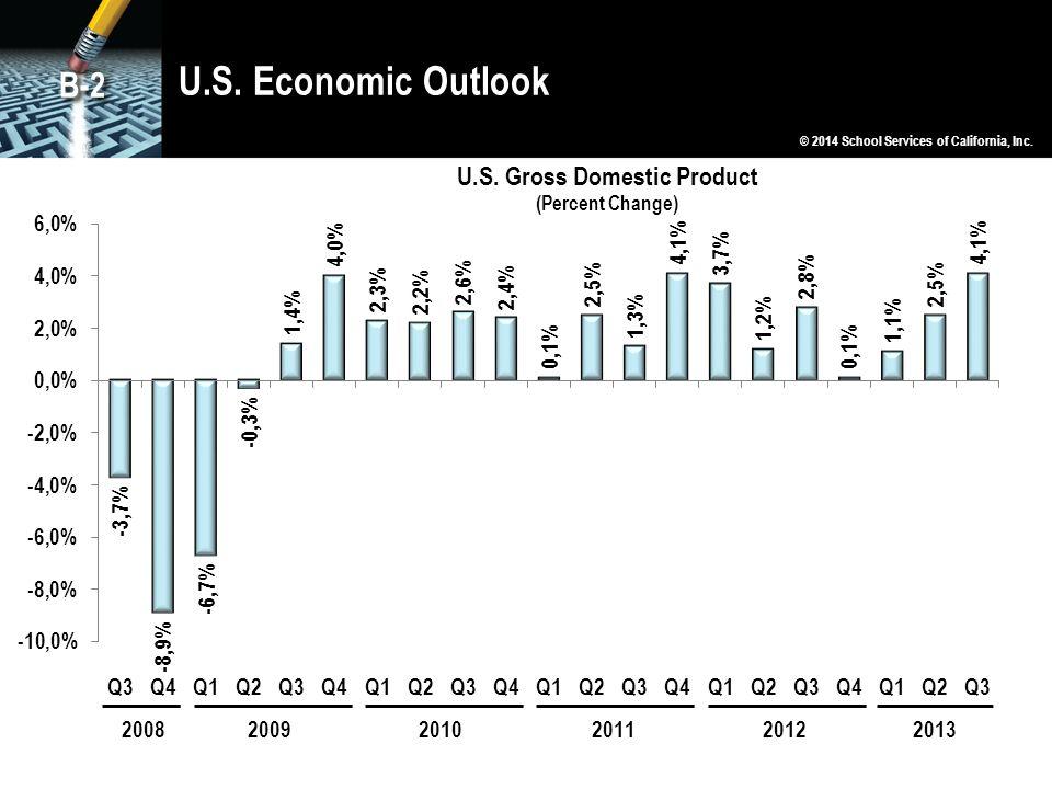 U.S. Economic Outlook B-2 © 2014 School Services of California, Inc.