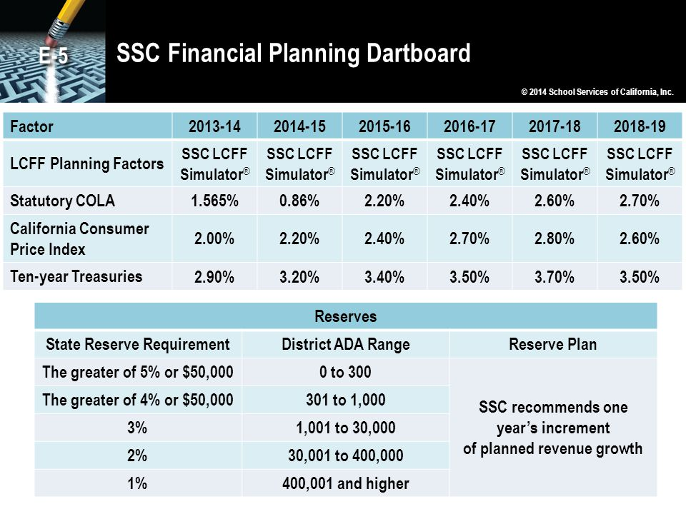 SSC Financial Planning Dartboard