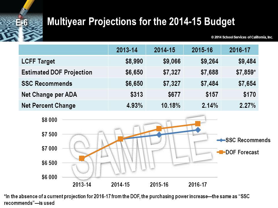 Multiyear Projections for the 2014-15 Budget