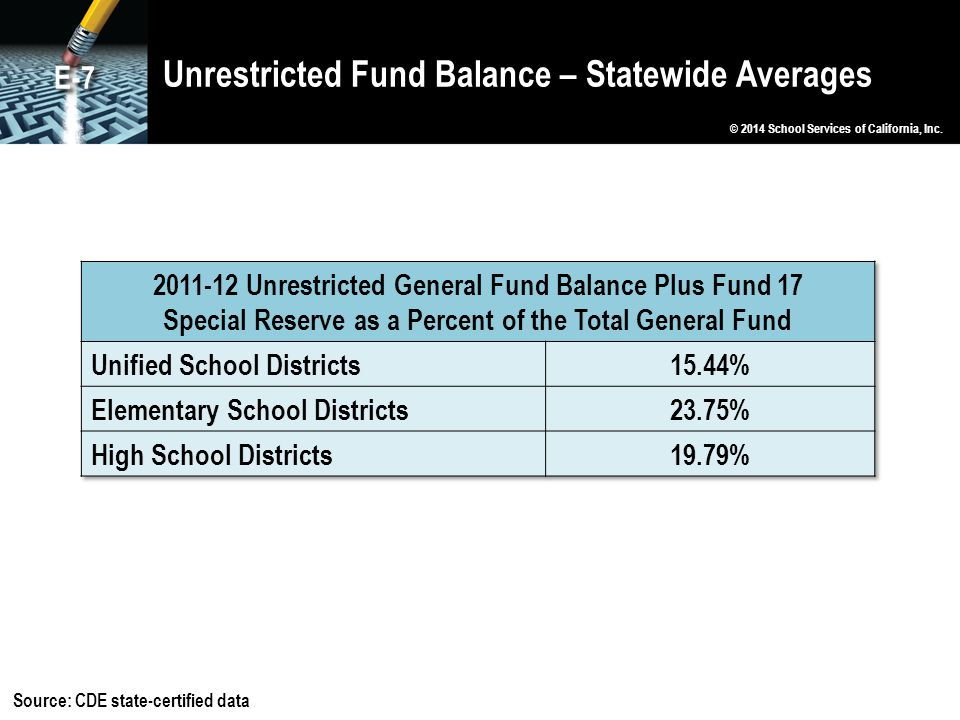 Unrestricted Fund Balance – Statewide Averages