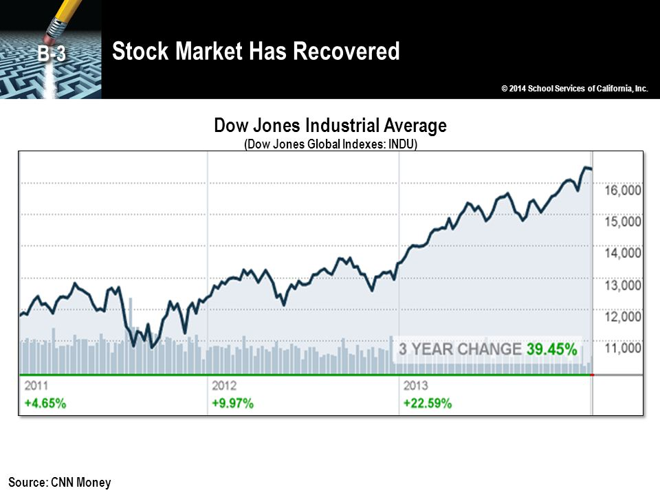 Stock Market Has Recovered