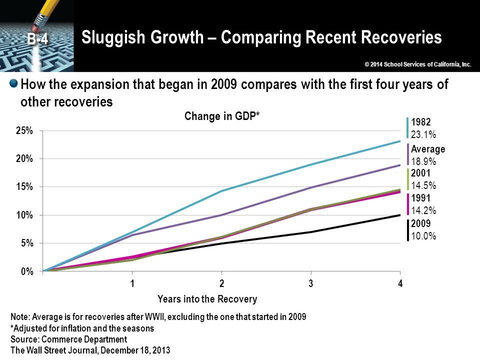 Sluggish Growth – Comparing Recent Recoveries