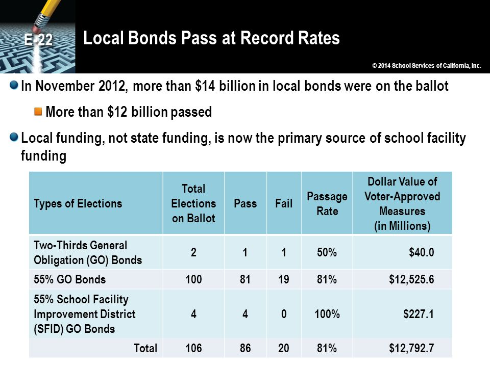 Local Bonds Pass at Record Rates