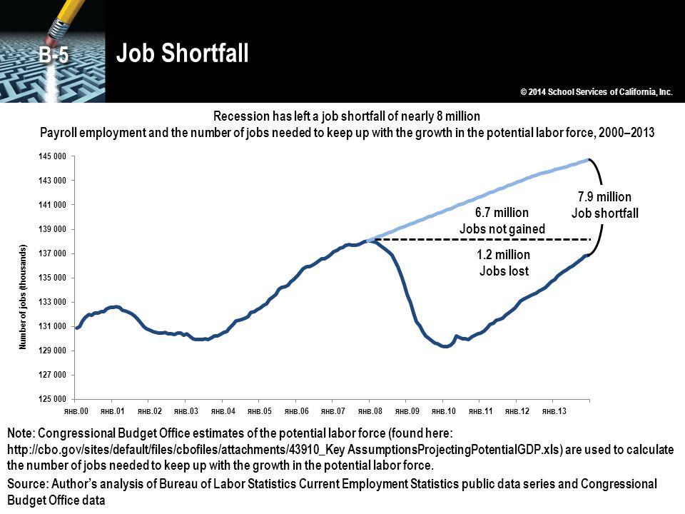 Recession has left a job shortfall of nearly 8 million