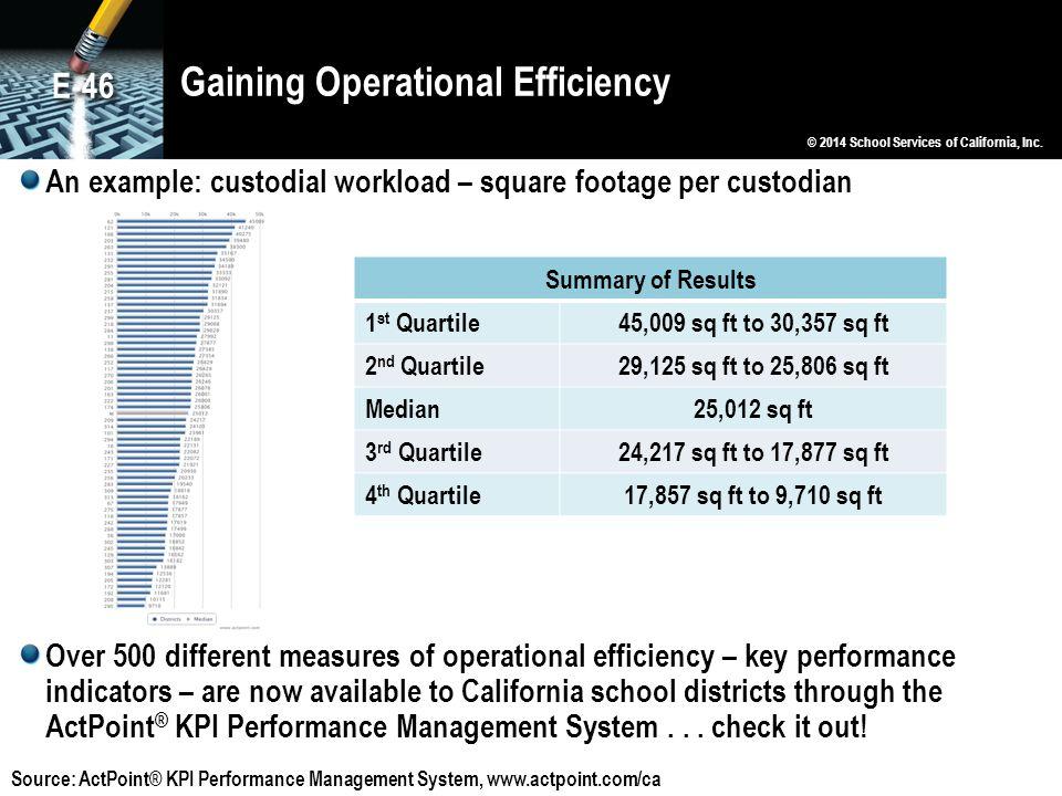 Gaining Operational Efficiency