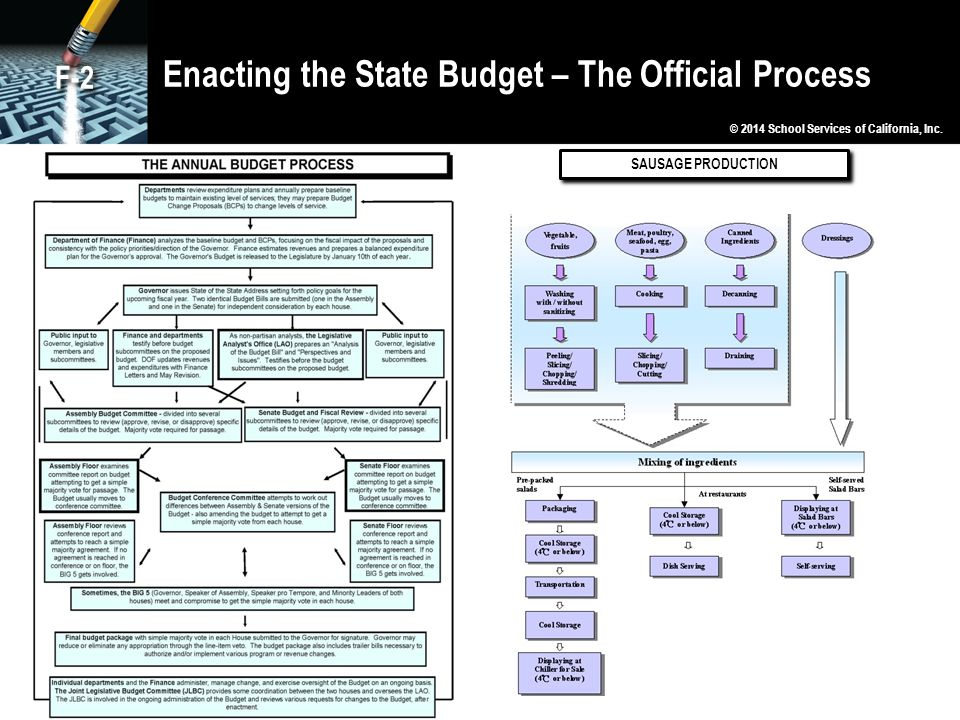 Enacting the State Budget – The Official Process