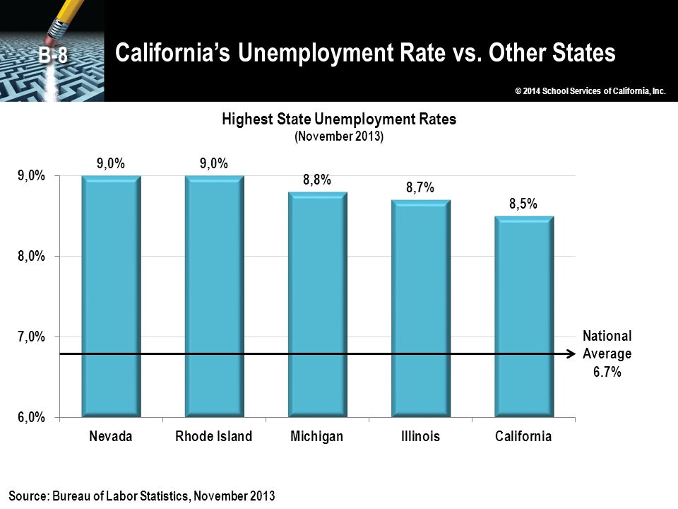 California's Unemployment Rate vs. Other States