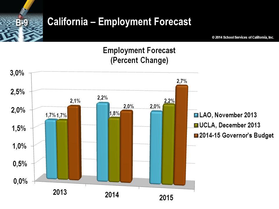 California – Employment Forecast