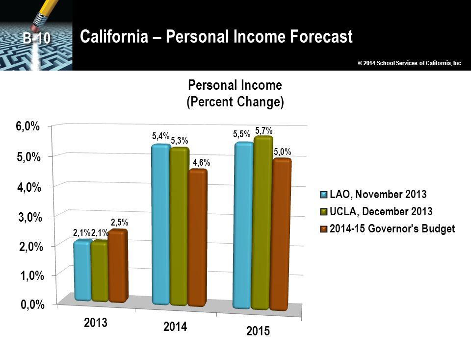 California – Personal Income Forecast