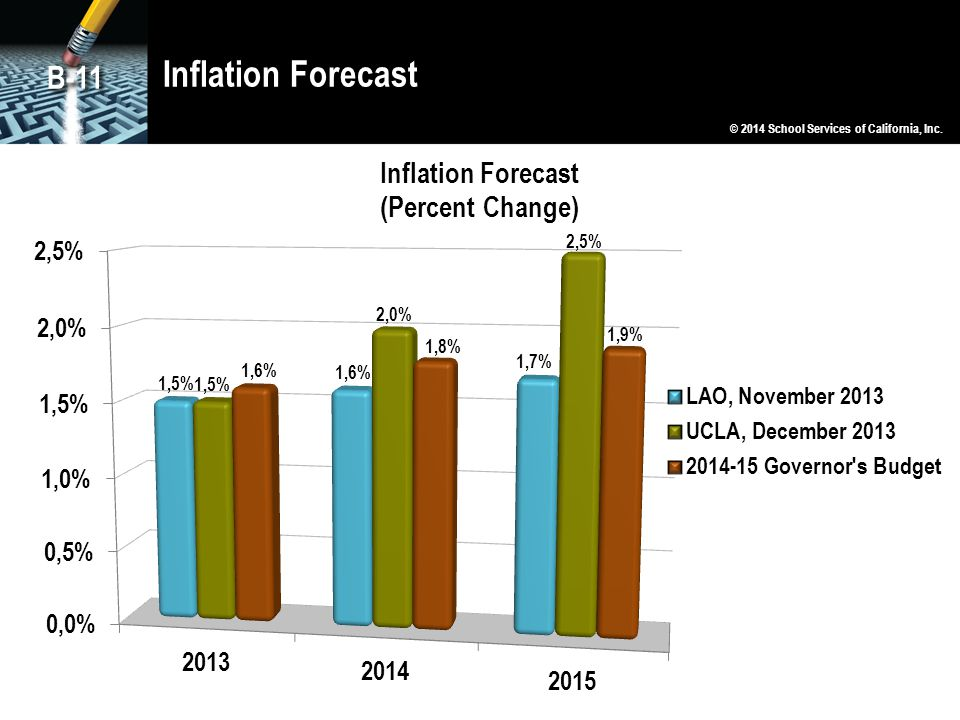 Inflation Forecast B-11 © 2014 School Services of California, Inc.