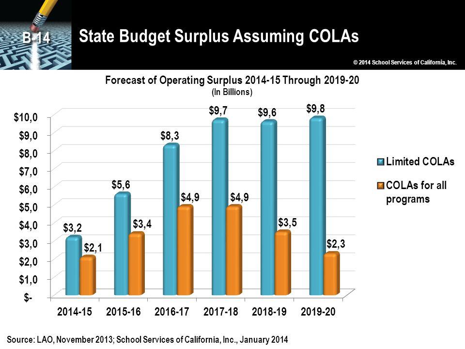State Budget Surplus Assuming COLAs