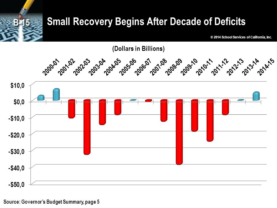 Small Recovery Begins After Decade of Deficits