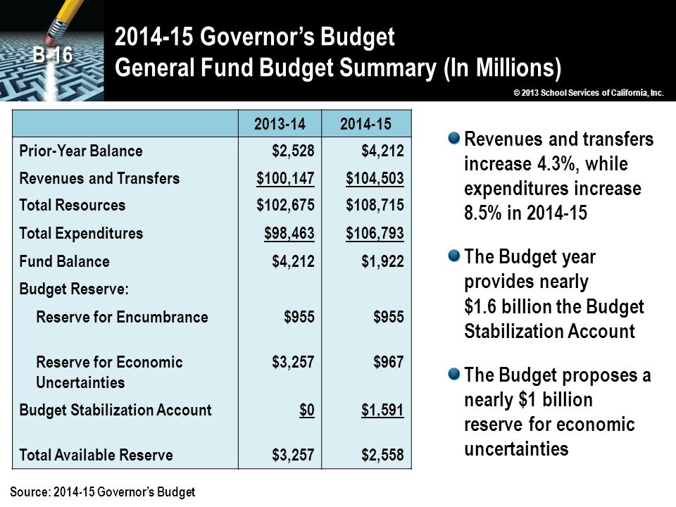 2014-15 Governor's Budget General Fund Budget Summary (In Millions)