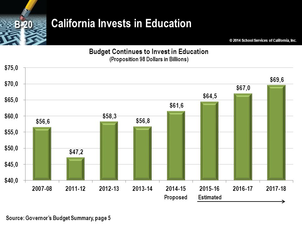 California Invests in Education