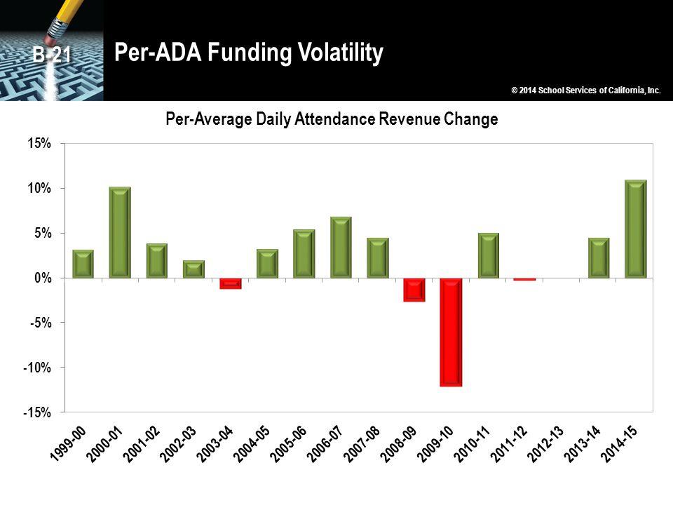 Per-ADA Funding Volatility