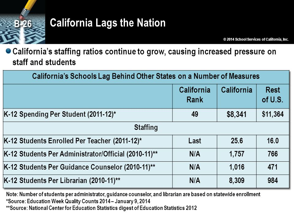 California Lags the Nation