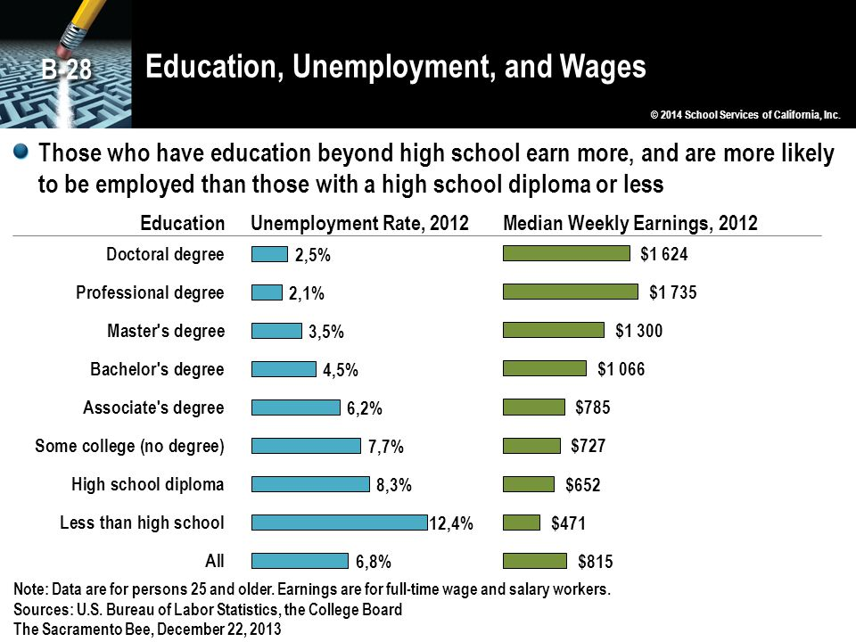 Education, Unemployment, and Wages