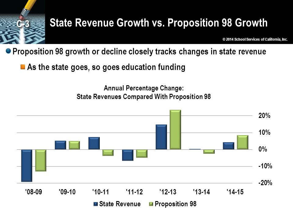 State Revenue Growth vs. Proposition 98 Growth