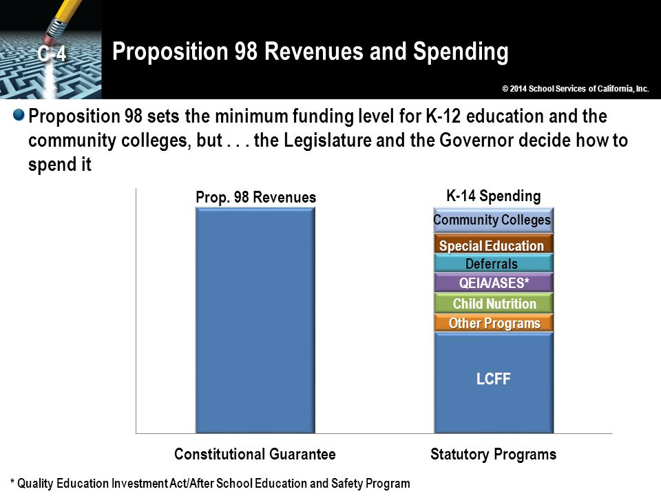 Proposition 98 Revenues and Spending