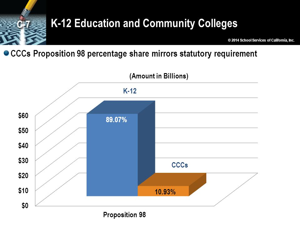 K-12 Education and Community Colleges