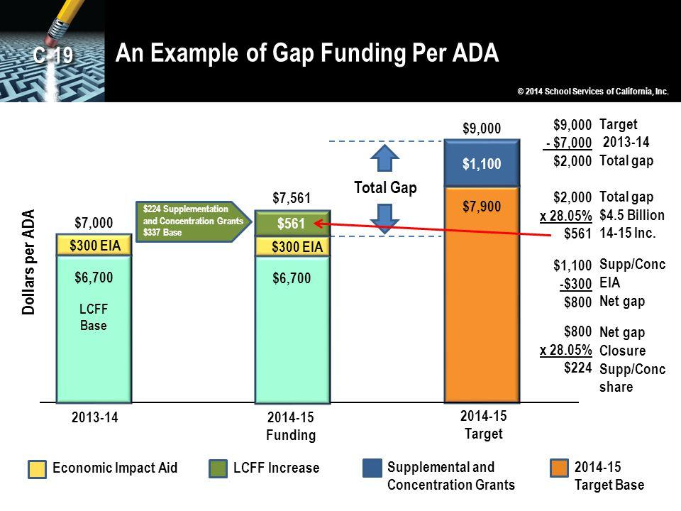 An Example of Gap Funding Per ADA
