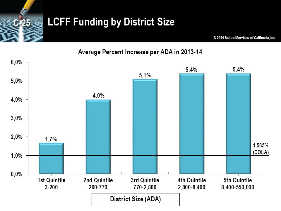 LCFF Funding by District Size