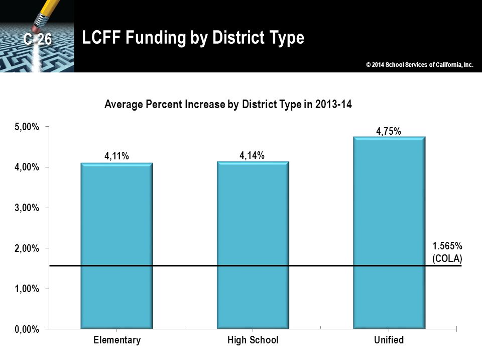 LCFF Funding by District Type