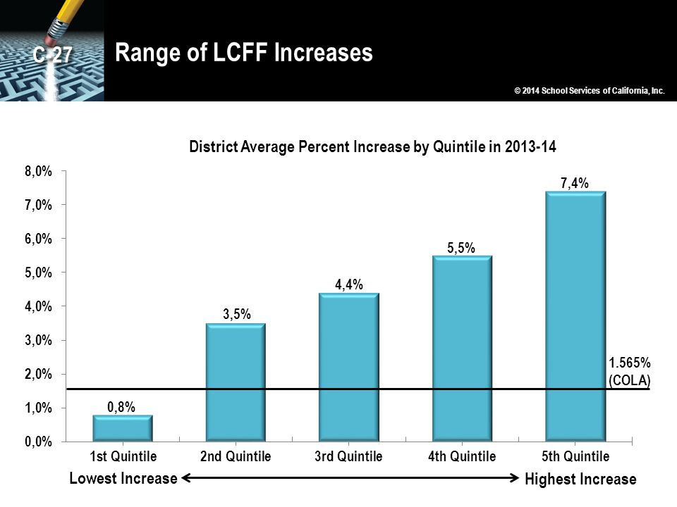 Range of LCFF Increases