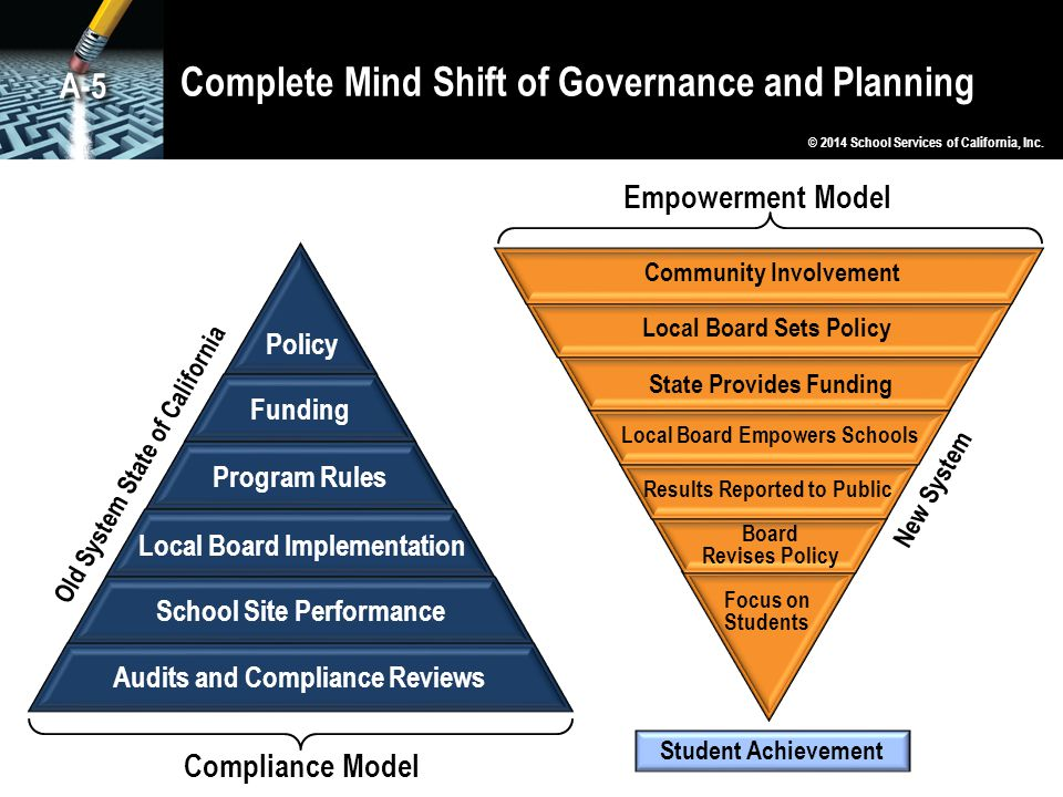 Complete Mind Shift of Governance and Planning