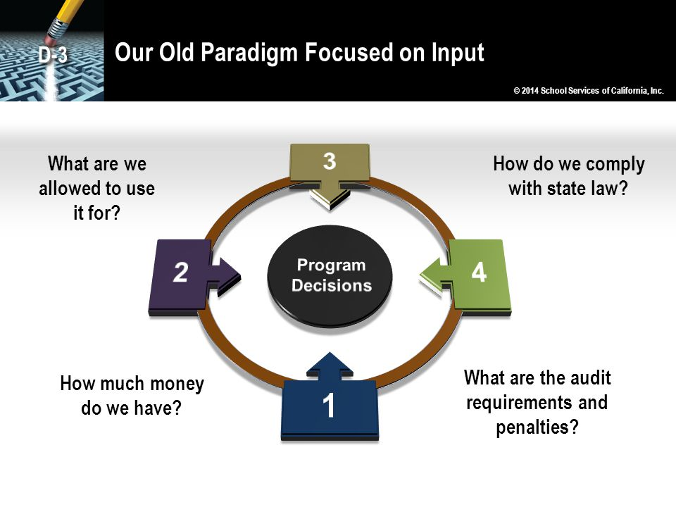Our Old Paradigm Focused on Input
