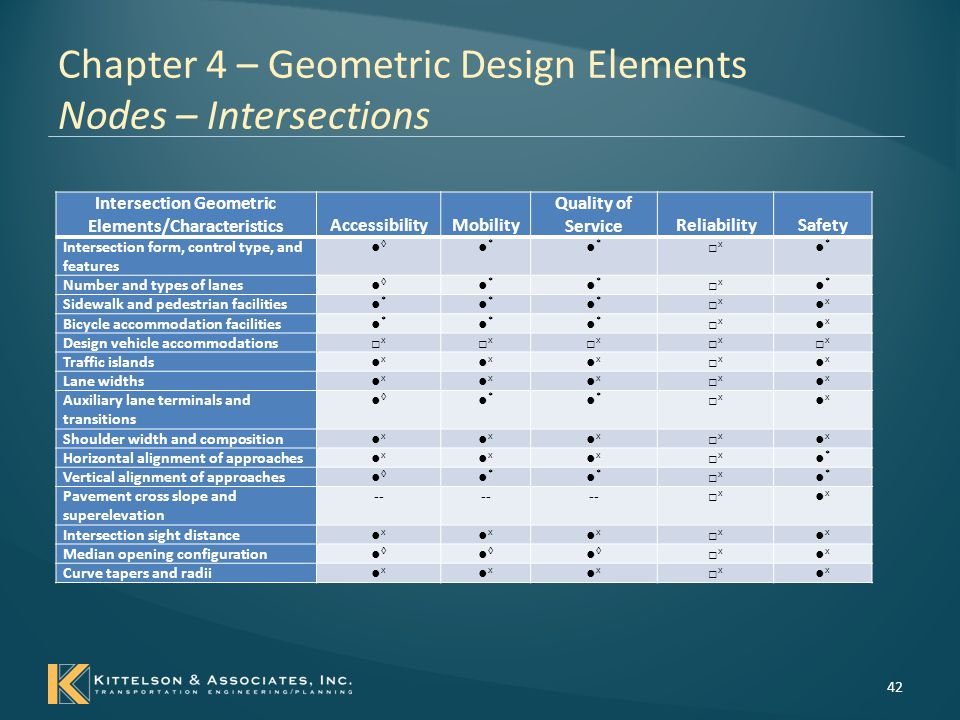 Chapter 4 – Geometric Design Elements Nodes – Intersections