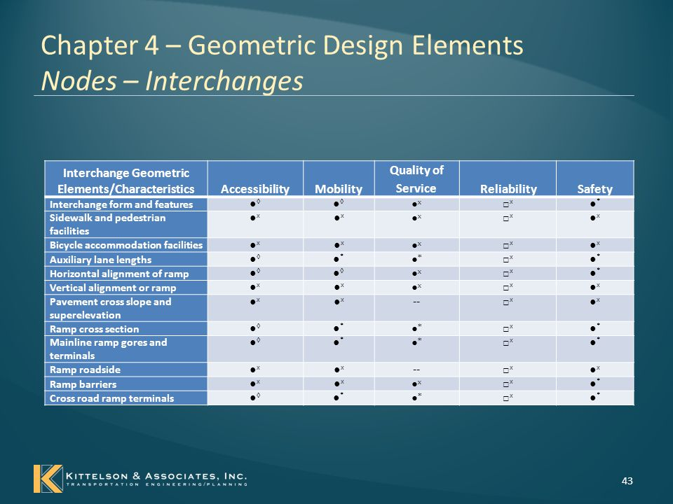 Chapter 4 – Geometric Design Elements Nodes – Interchanges