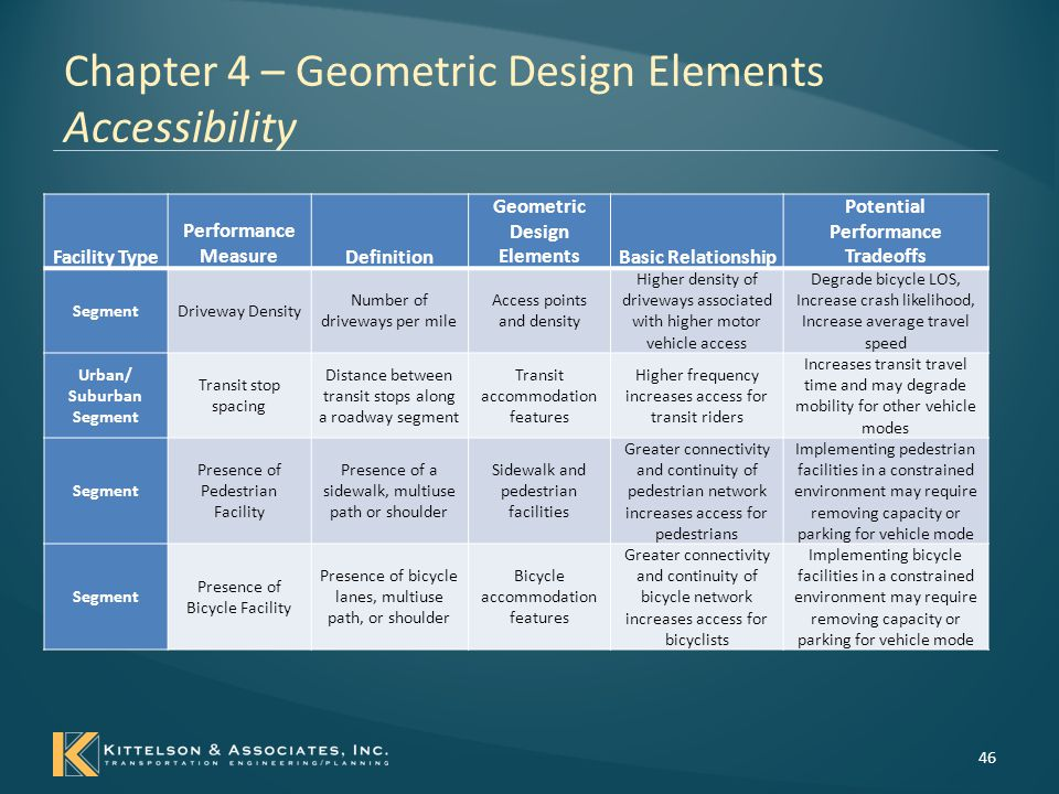 Chapter 4 – Geometric Design Elements Accessibility