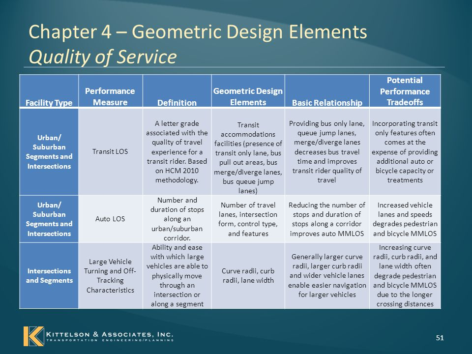 Chapter 4 – Geometric Design Elements Quality of Service