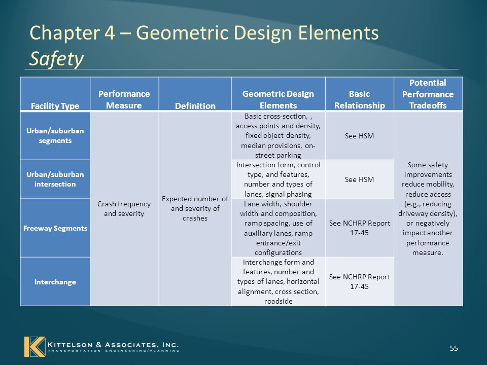 Chapter 4 – Geometric Design Elements Safety