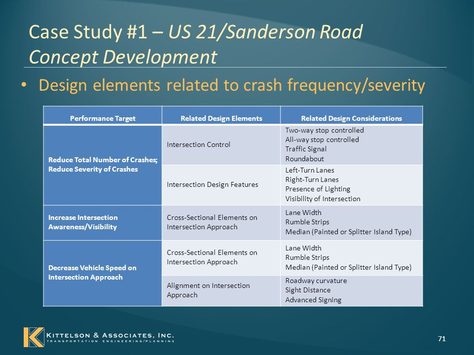 Case Study #1 – US 21/Sanderson Road Concept Development