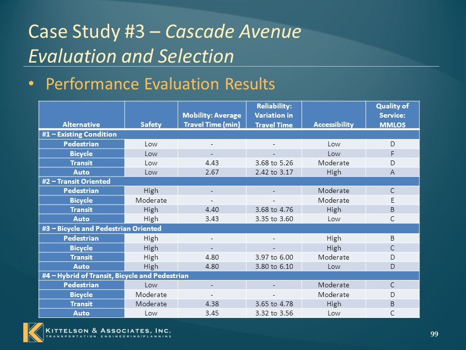 Case Study #3 – Cascade Avenue Evaluation and Selection