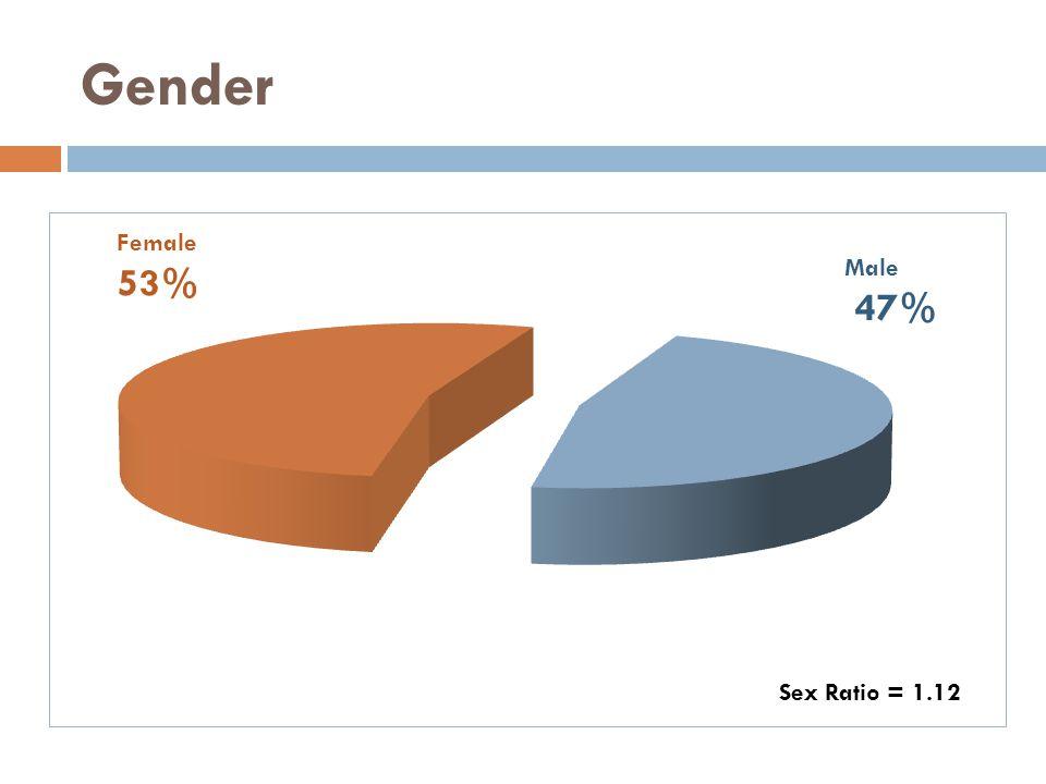 Gender Female 53% Male 47% Sex Ratio = 1.12