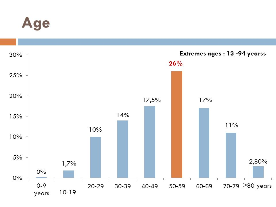 Age Extremes ages : 13 -94 yearss