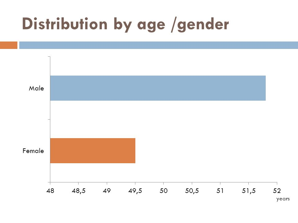 Distribution by age /gender