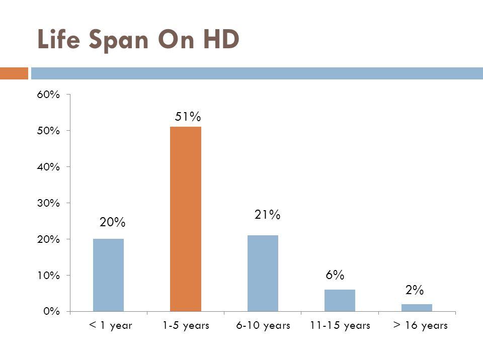 Life Span On HD 20%